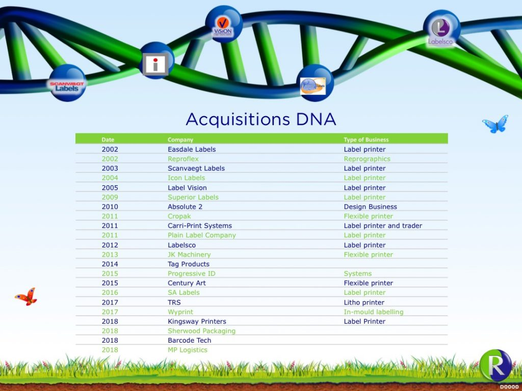 Acquisitions DNA helix